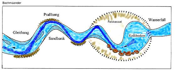 Natürliche Strömung